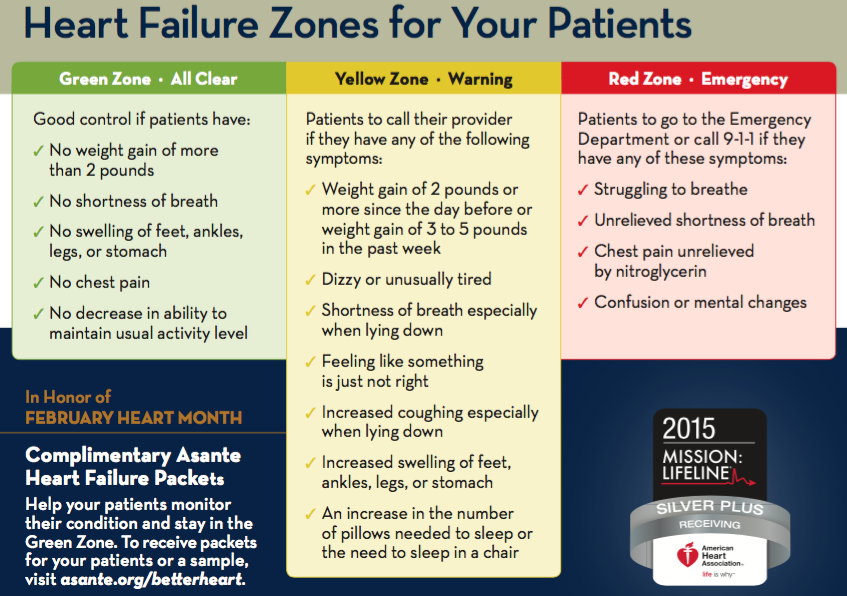 Heart Failure Zones for Your Patients
